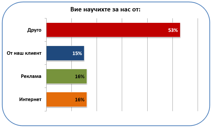 http://citygas.bg/upload/editorfiles/images/ank1_2015.png