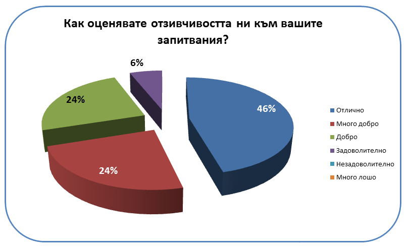 http://citygas.bg/upload/editorfiles/images/ank2_2015.png